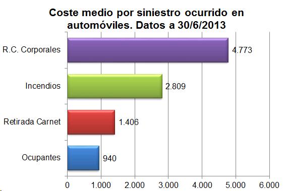 Coste medio por siniestro ocurrido en automóviles. Datos a 30/06/2013