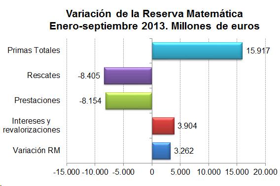 Variación de la Reserva Matemática Enero-junio 2013. Millones de euros