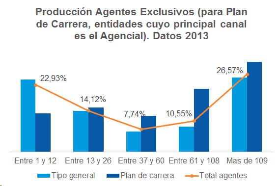 Producción Agentes Exclusivos (para Plan de Carrera, entidades cuyo principal canal es el Agencial). Datos 2013