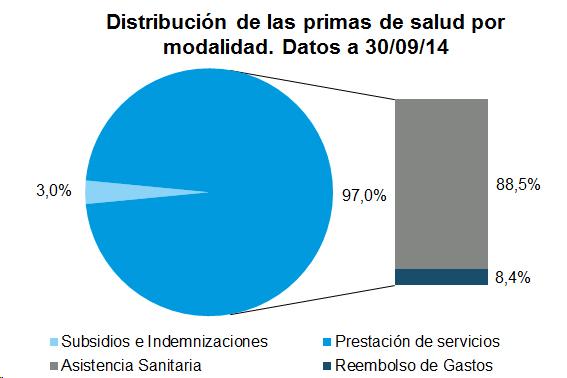 Distribución de las primas de salud por modalidad. Datos a 30/09/2014