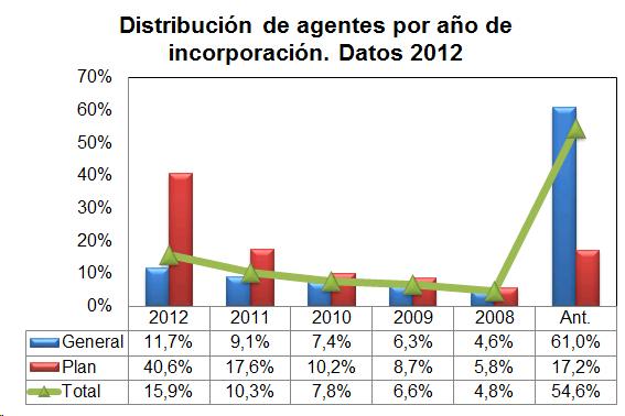 Gráfico de barras para mostrar la distribución de agentes por año de incorporación. Datos 2012
