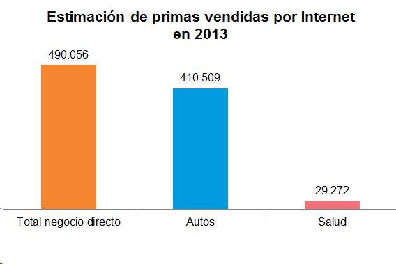 Estimación de primas vendidas por internet en 2013